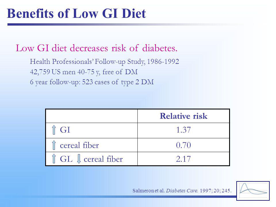 Benefits of Low GI Diet Low GI diet decreases risk of diabetes.