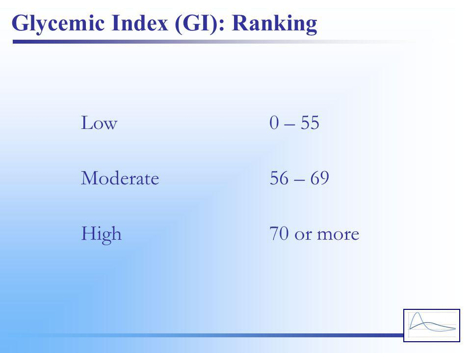 Glycemic Index (GI): Ranking