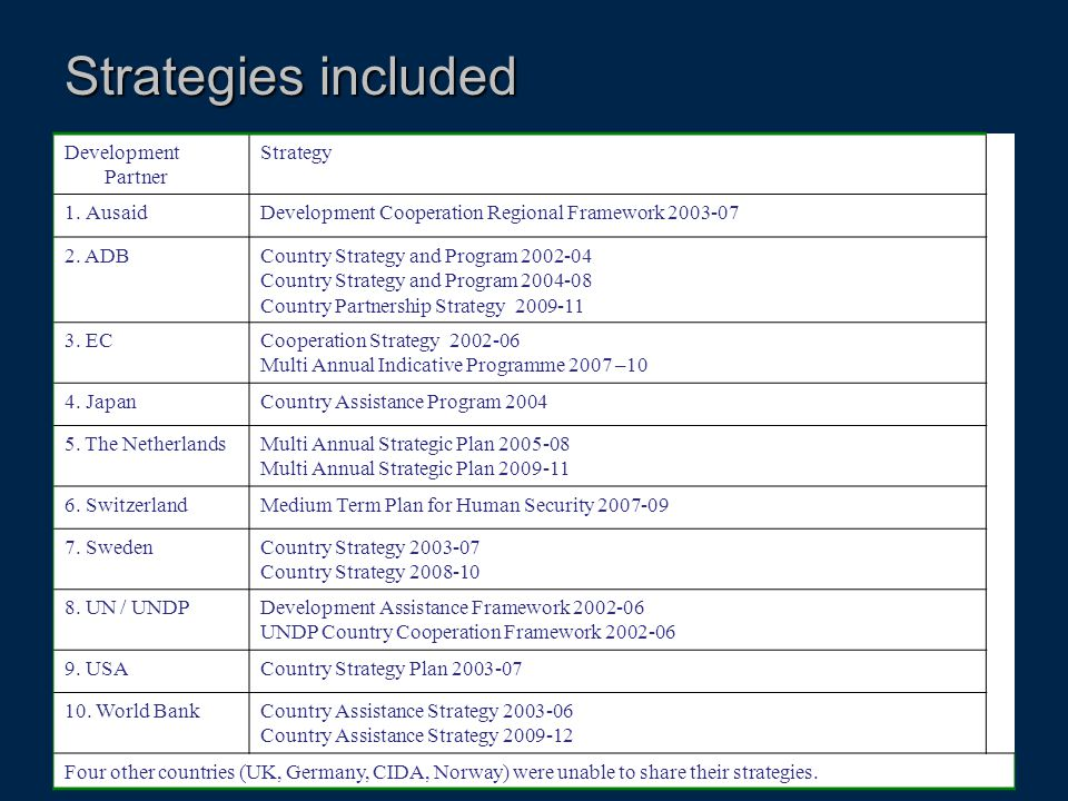 Strategies included Development Partner Strategy Ausaid