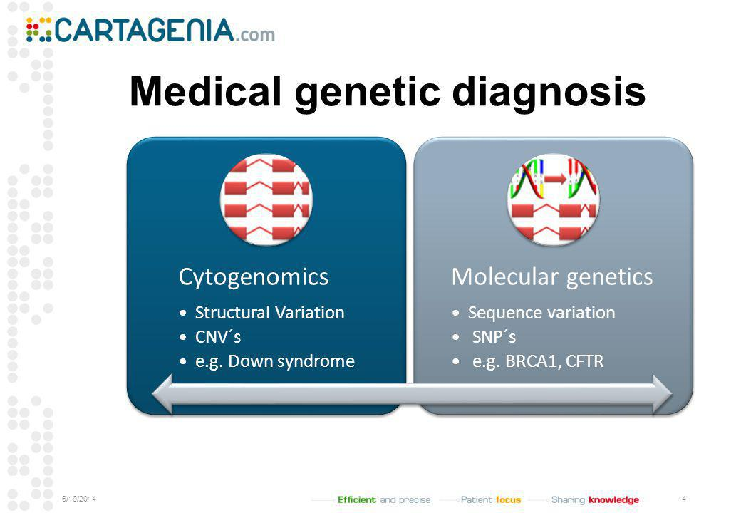 Medical genetic diagnosis