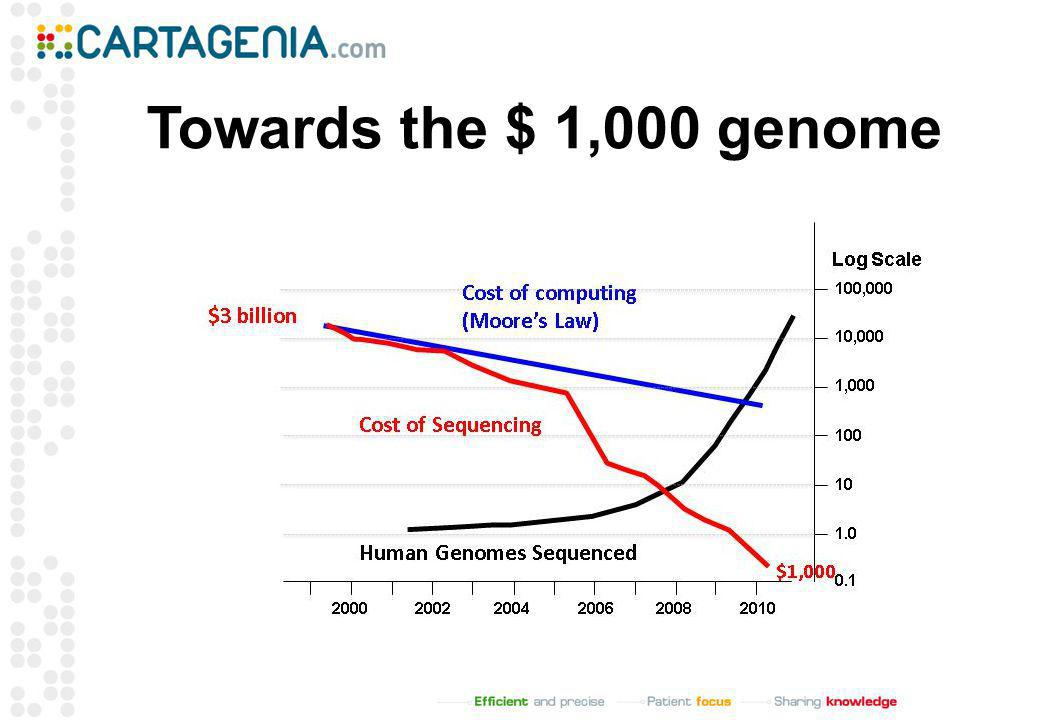 Towards the $ 1,000 genome