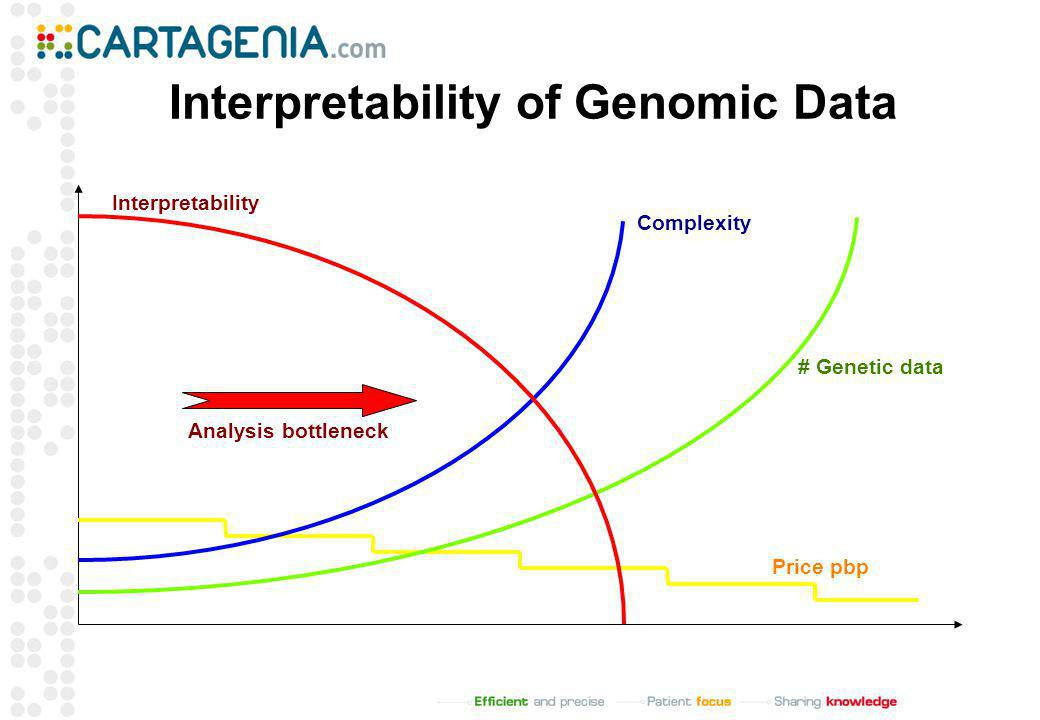 Interpretability of Genomic Data