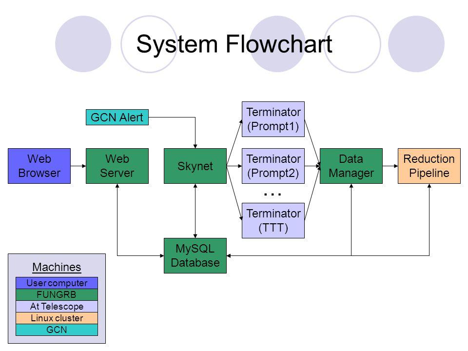 System Flowchart … Terminator (Prompt1) GCN Alert Web Browser Web
