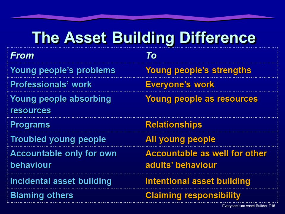 The Asset Building Difference