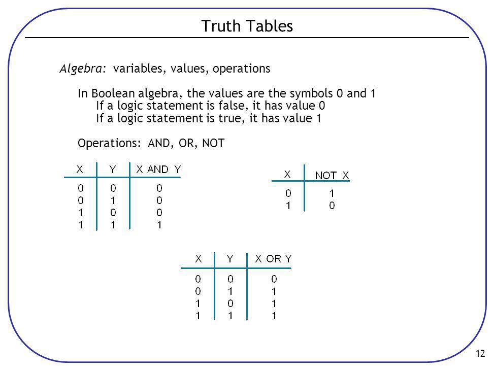 Truth Tables Algebra: variables, values, operations