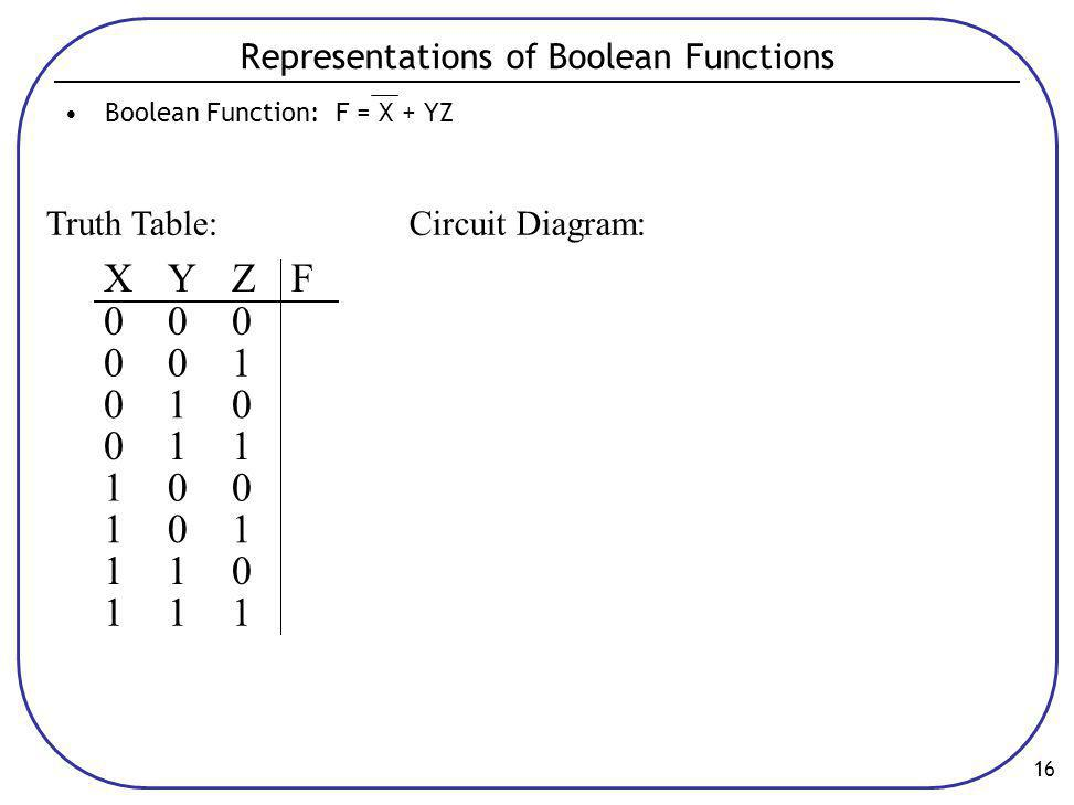 Representations of Boolean Functions