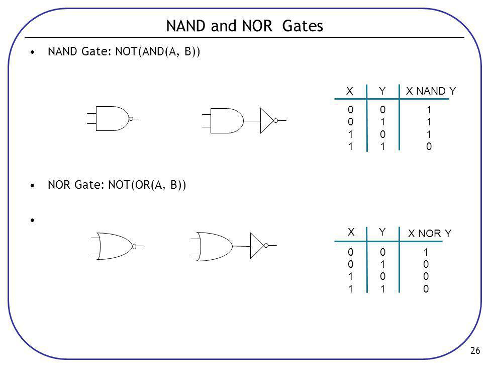 NAND and NOR Gates NAND Gate: NOT(AND(A, B)) NOR Gate: NOT(OR(A, B)) 1