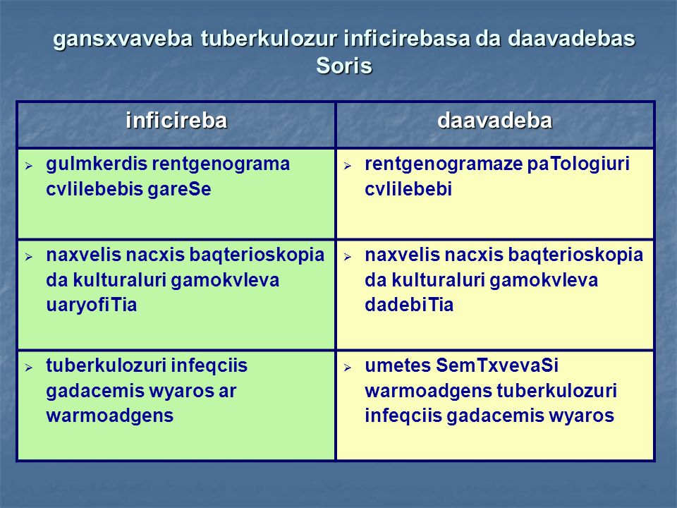 gansxvaveba tuberkulozur inficirebasa da daavadebas Soris