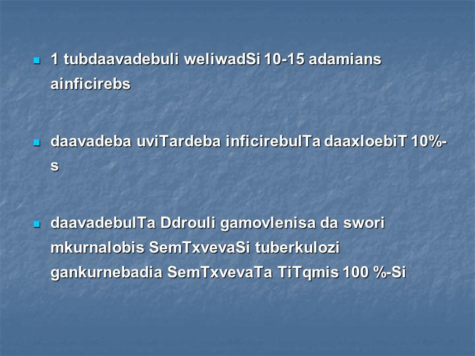 1 tubdaavadebuli weliwadSi 10-15 adamians ainficirebs
