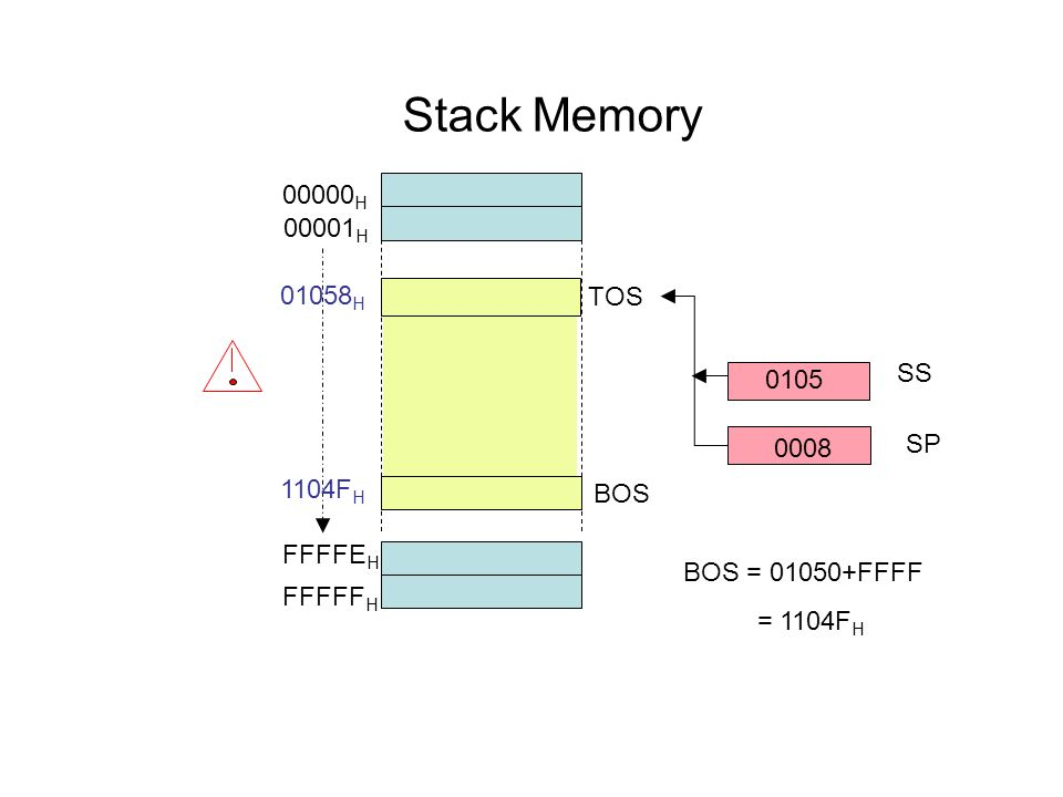 Stack Memory 00000H 00001H 01058H TOS SS 0105 0008 SP 1104FH BOS
