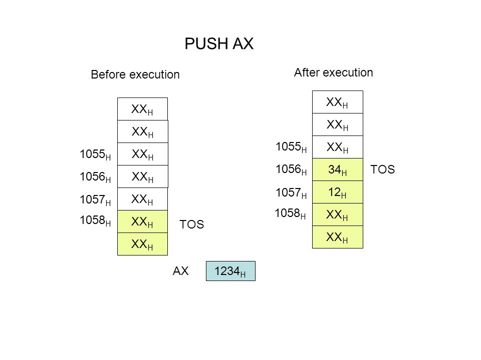 PUSH AX After execution Before execution XXH XXH 1055H 1055H 1056H 34H
