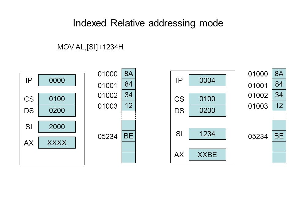 Indexed Relative addressing mode