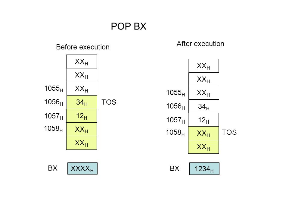 POP BX After execution Before execution 1058H XXH 34H 12H 1057H 1056H
