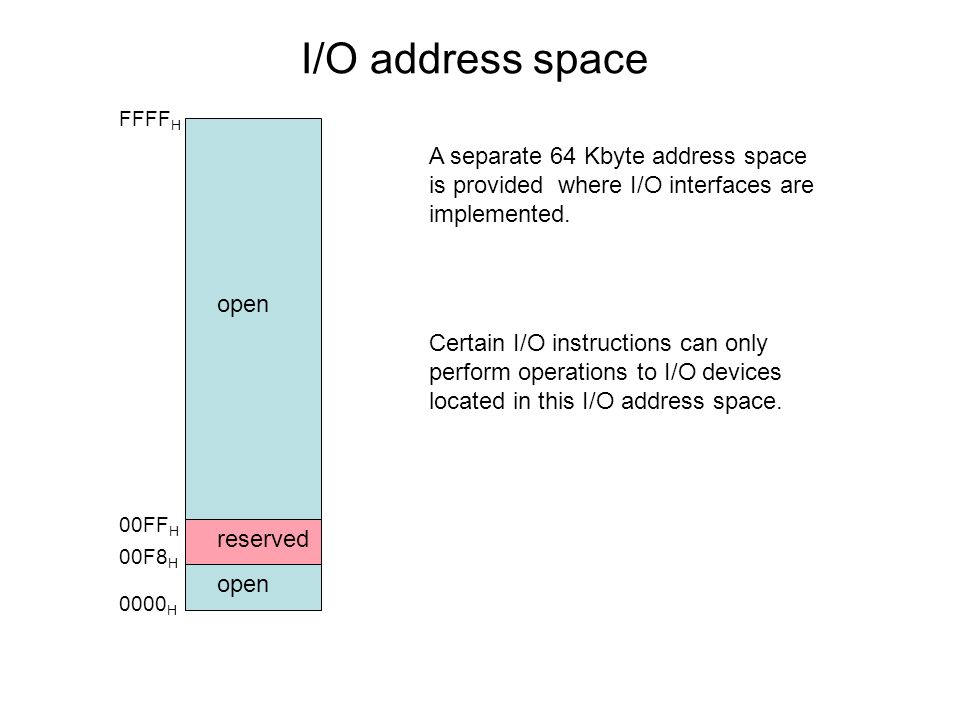I/O address spaceFFFFH. A separate 64 Kbyte address space is provided where I/O interfaces are implemented.