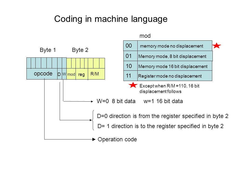 Coding in machine language