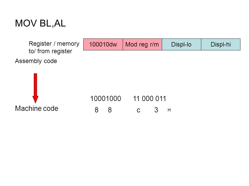 MOV BL,AL c 3 H Machine code