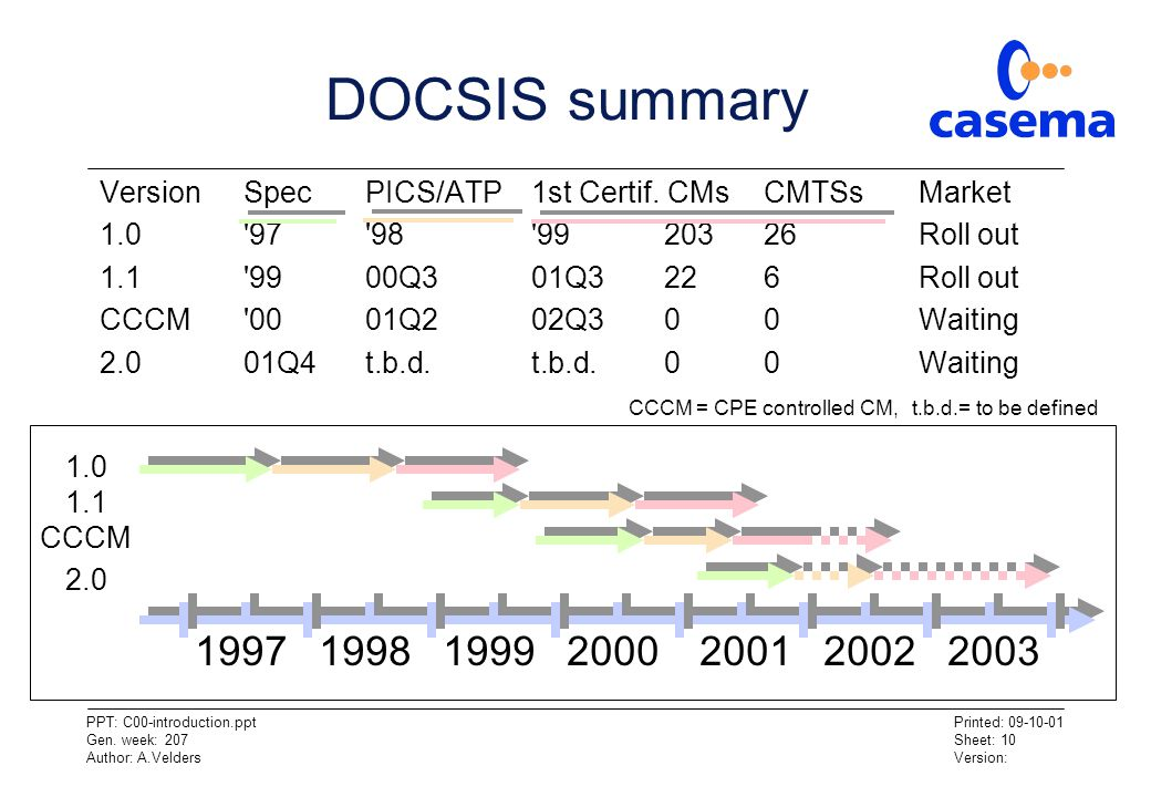 DOCSIS summary Version Spec PICS/ATP 1st Certif. CMs CMTSs Market. 1.0 97 98 99 203 26 Roll out.