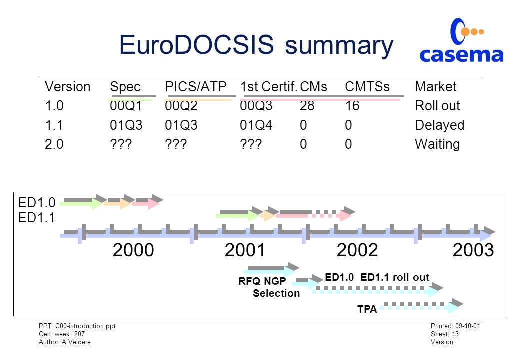 EuroDOCSIS summary Version Spec PICS/ATP 1st Certif. CMs CMTSs Market. 1.0 00Q1 00Q2 00Q3 28 16 Roll out.