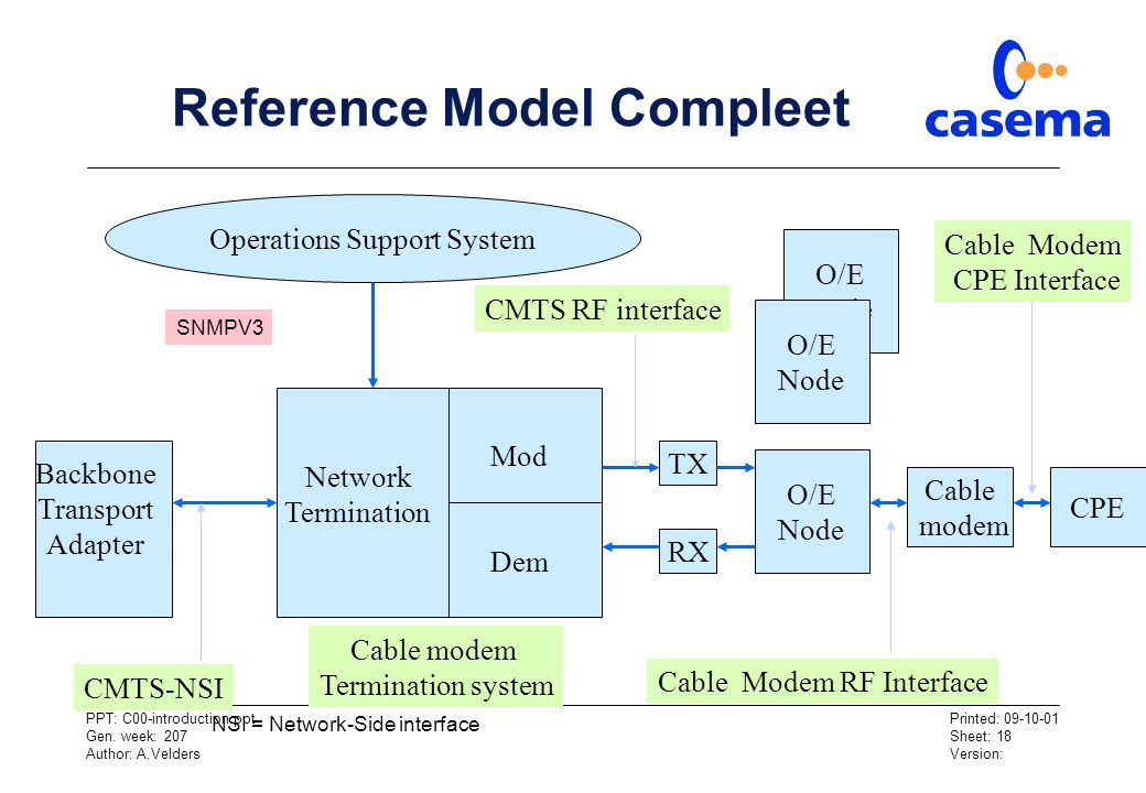 Reference Model Compleet
