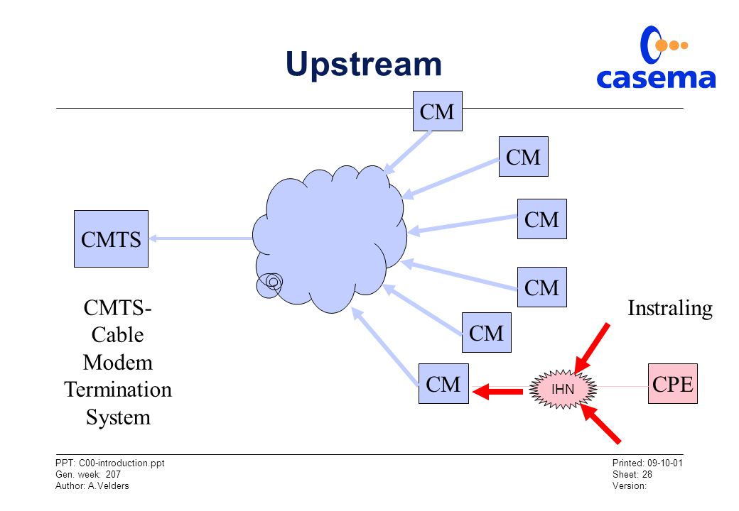 Upstream CM CM CM CMTS CM CMTS- Cable Modem Termination System