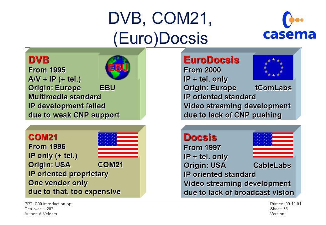 DVB, COM21, (Euro)Docsis DVB EuroDocsis EBU Docsis COM21 From 1995