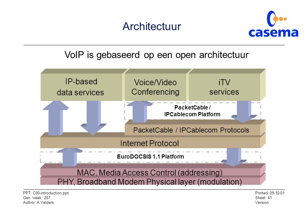 Architectuur VoIP is gebaseerd op een open architectuur