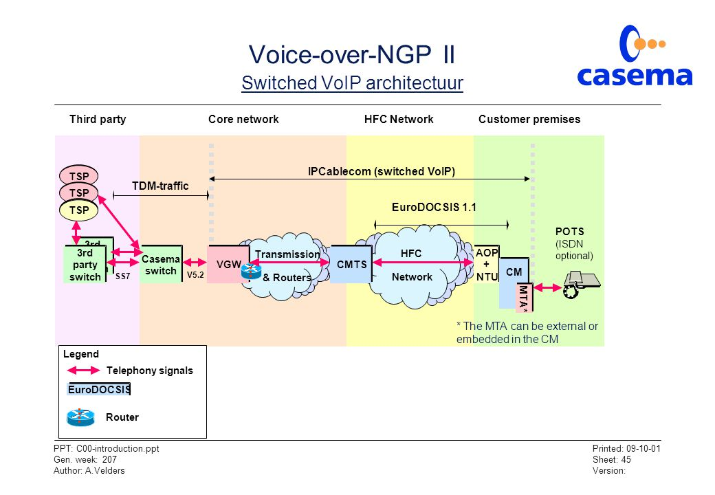 Voice-over-NGP II Switched VoIP architectuur