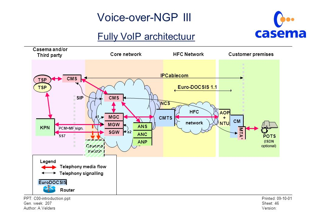 Voice-over-NGP III Fully VoIP architectuur