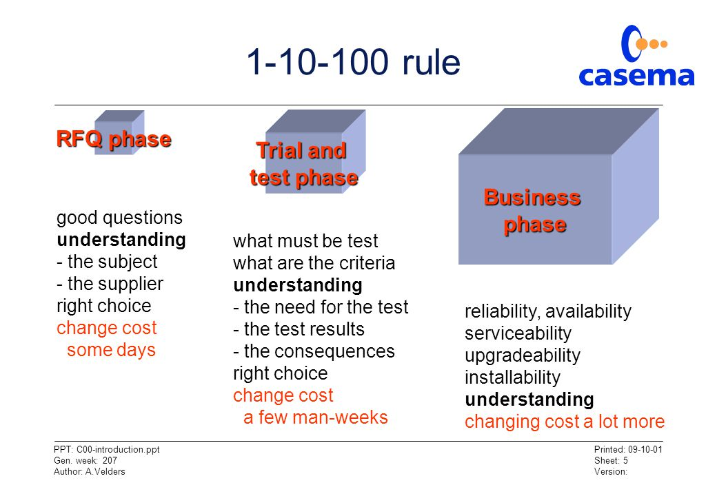 1-10-100 rule RFQ phase Trial and test phase Business phase