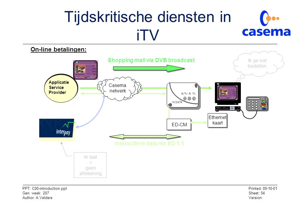 Tijdskritische diensten in iTV