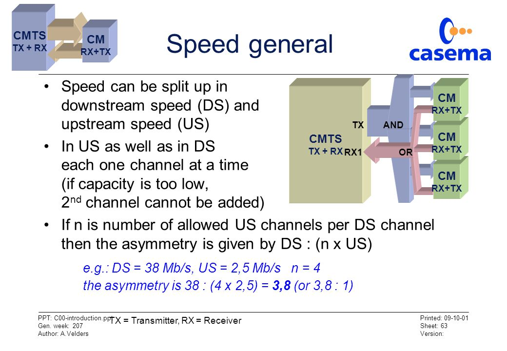 CMTS TX + RX. Speed general. CM. RX+TX. Speed can be split up in downstream speed (DS) and upstream speed (US)