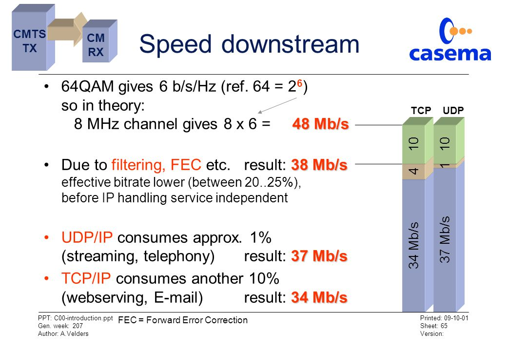 CMTS TX. Speed downstream. CM. RX. 64QAM gives 6 b/s/Hz (ref. 64 = 26) so in theory: 8 MHz channel gives 8 x 6 = 48 Mb/s.