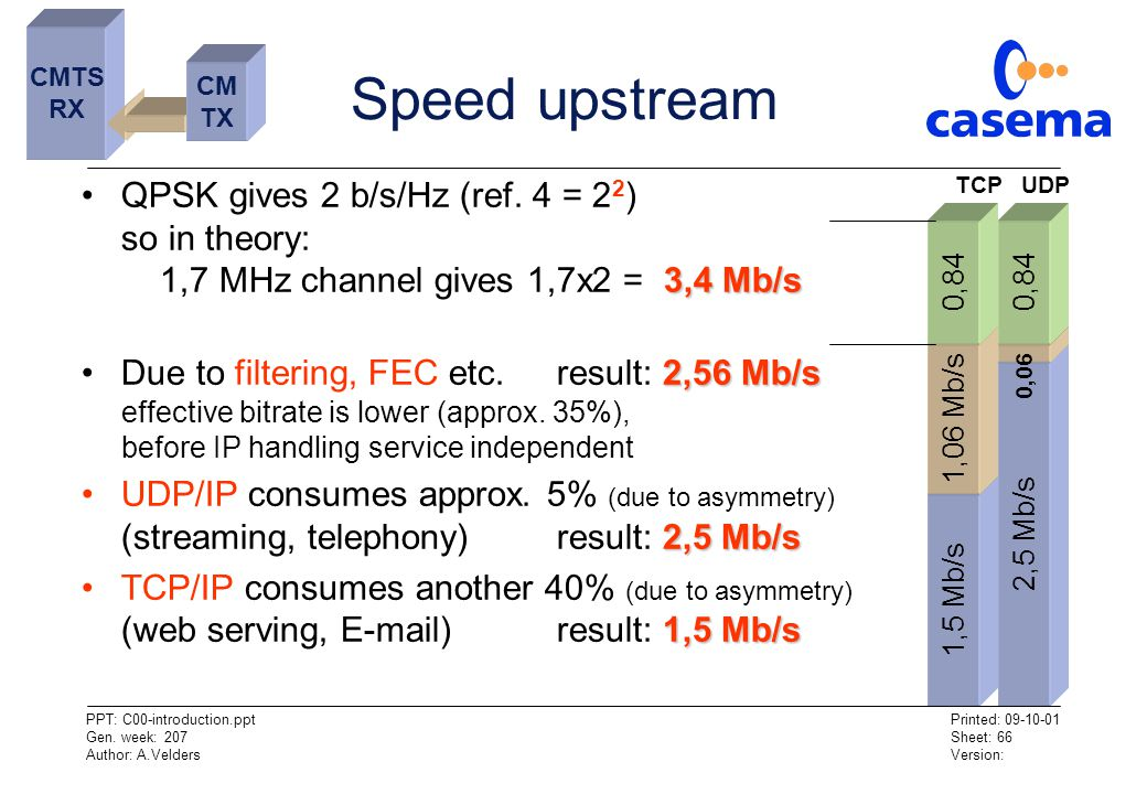 CMTS RX. Speed upstream. CM. TX. QPSK gives 2 b/s/Hz (ref. 4 = 22) so in theory: 1,7 MHz channel gives 1,7x2 = 3,4 Mb/s.