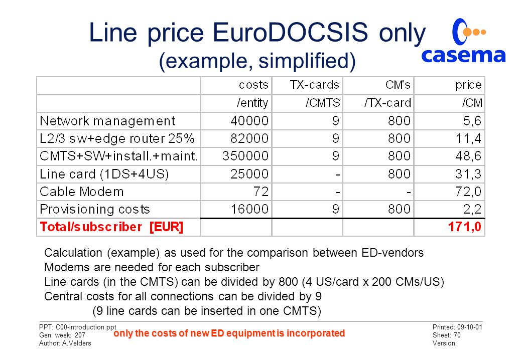 Line price EuroDOCSIS only (example, simplified)