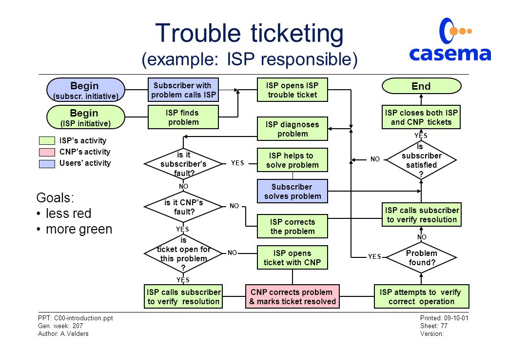 Trouble ticketing (example: ISP responsible)