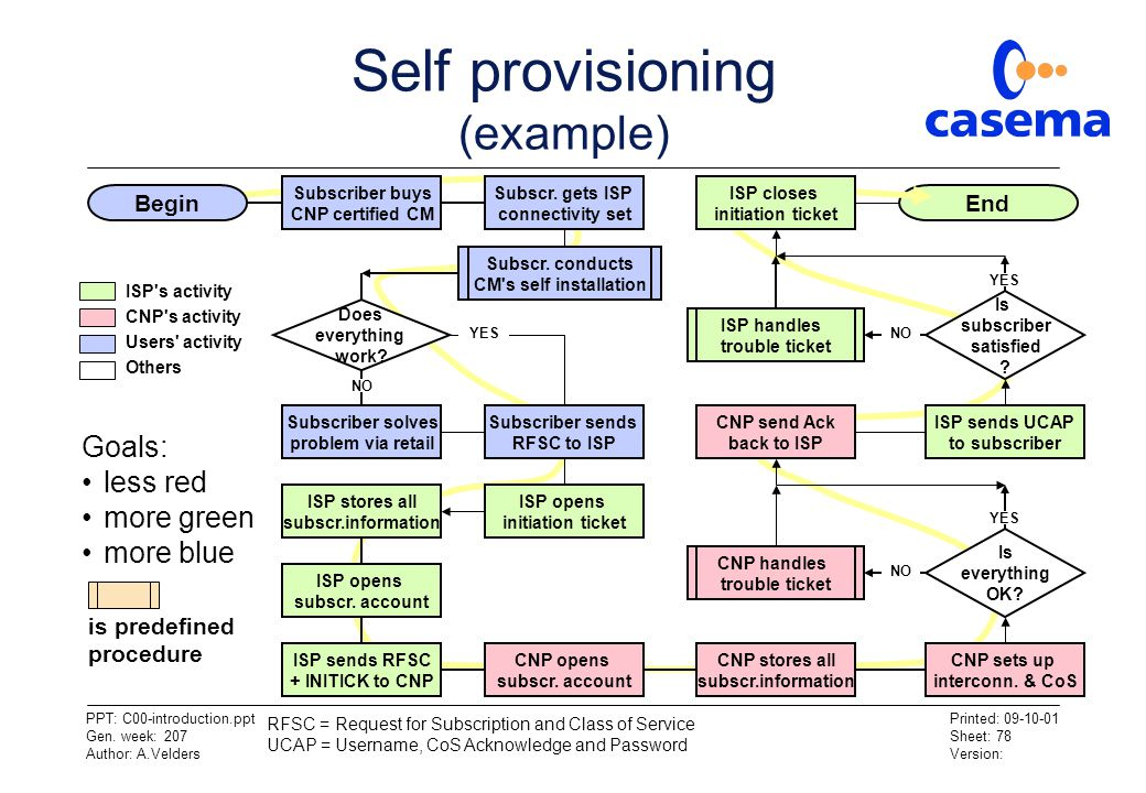 Self provisioning (example)