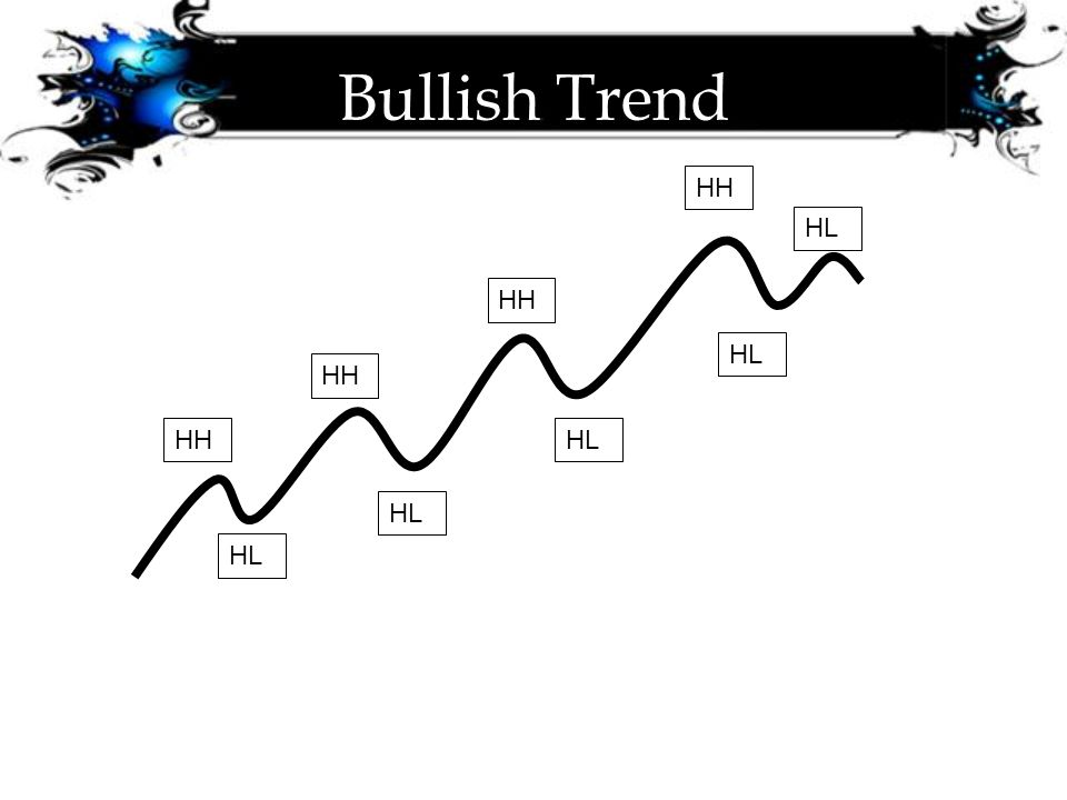 Bullish Trend HH HL