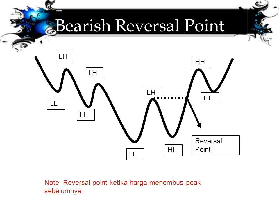 Bearish Reversal Point