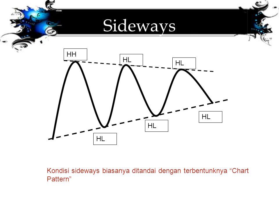 Sideways HH HL Kondisi sideways biasanya ditandai dengan terbentunknya Chart Pattern