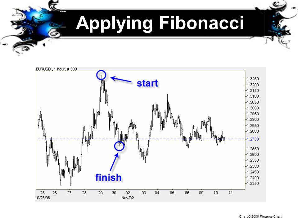 Applying Fibonacci Notice not exact prices… support becomes resistance when broken.