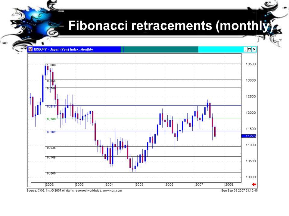Fibonacci retracements (monthly)