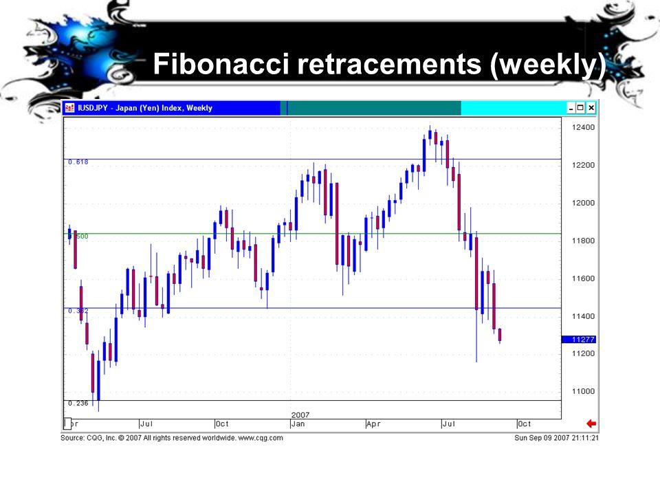 Fibonacci retracements (weekly)