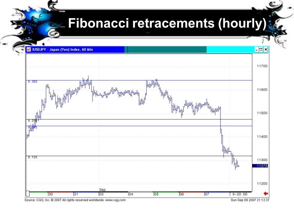 Fibonacci retracements (hourly)