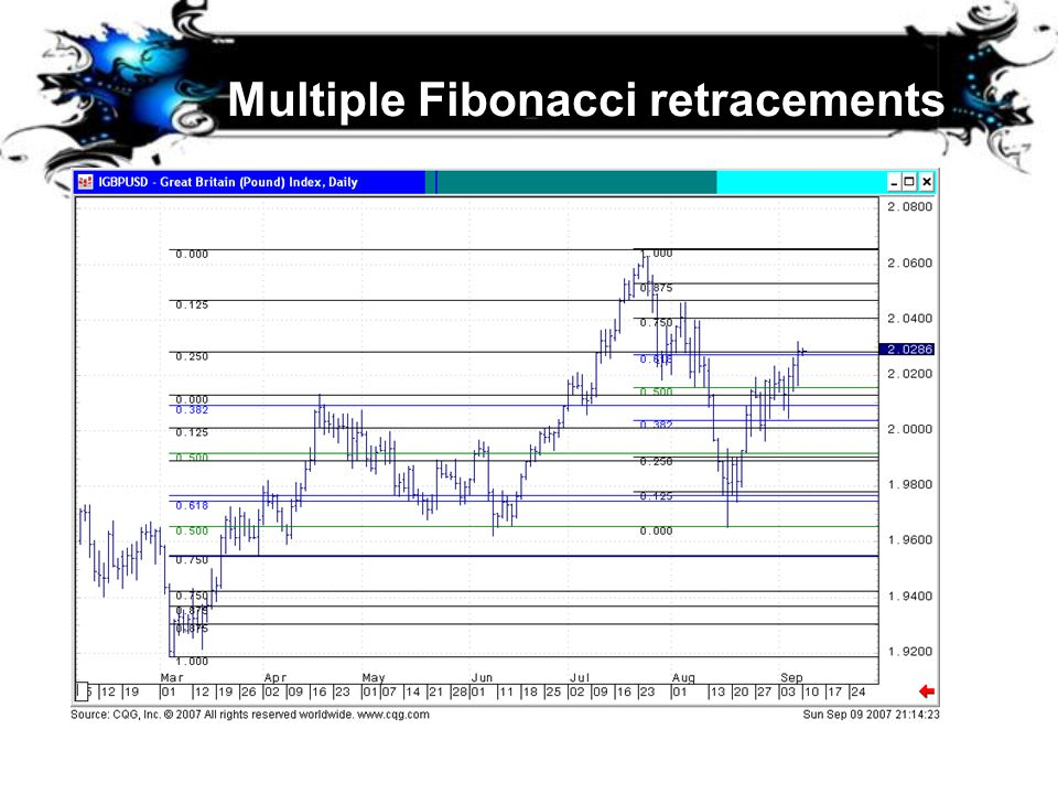 Multiple Fibonacci retracements
