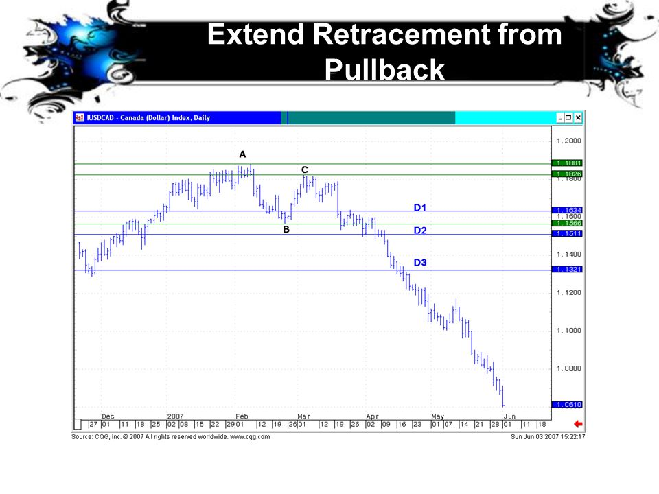 Extend Retracement from Pullback