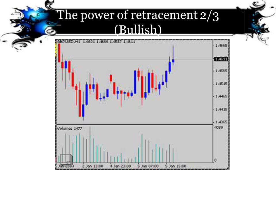 The power of retracement 2/3 (Bullish)