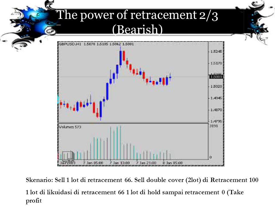 The power of retracement 2/3 (Bearish)