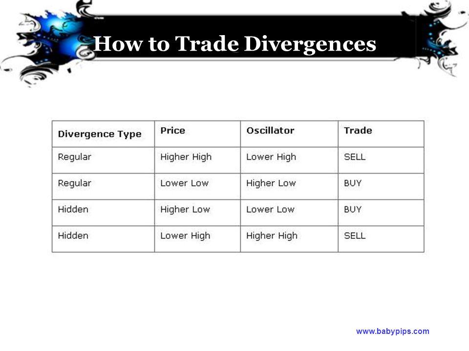 How to Trade Divergences