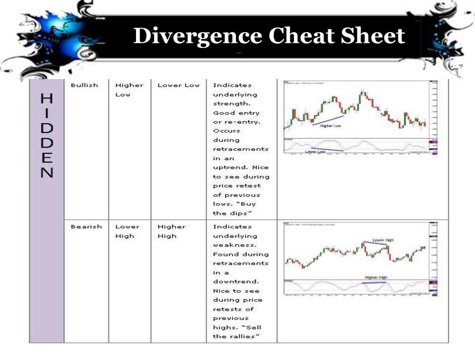 Divergence Cheat Sheet