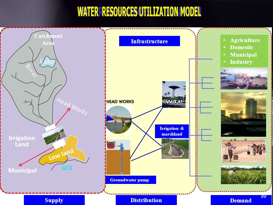 WATER RESOURCES UTILIZATION WATER RESOURCES UTILIZATION MODEL